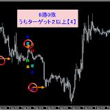 EUR/USD M15 9月勝率94.44%リアルタイムで確認した直近シグナル9.30まで