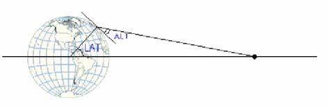 elevazione-azimut
