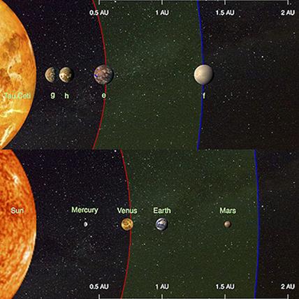 comparação dos planetas em tau Ceti com os planetas interiores do nosso Sistema Solar