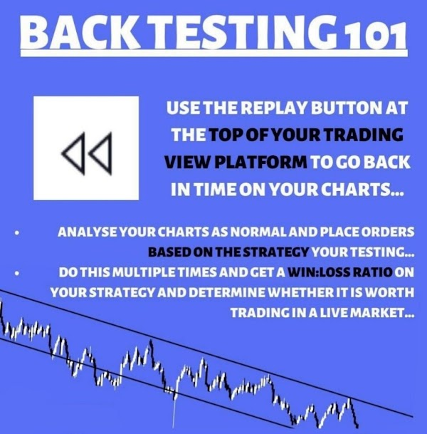 Beginner's Guide For Traders About Backtesting  ?