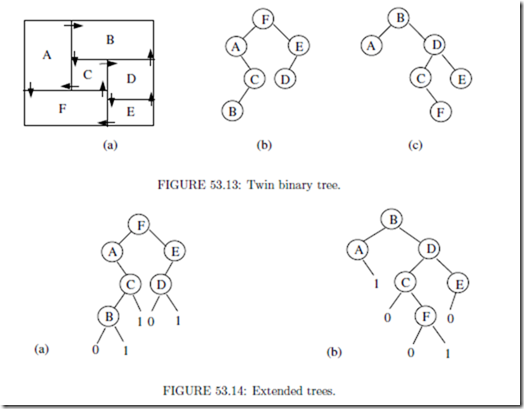 Floorplan Representation in VLSI:Introduction and Graph
