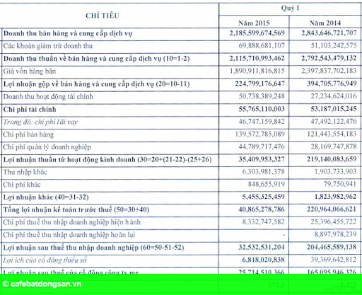 Hình 2: Sau hủy niêm yết, Thủy sản Minh Phú báo lãi giảm 84%