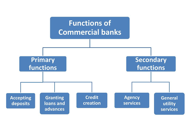 Function of Commercial Bank