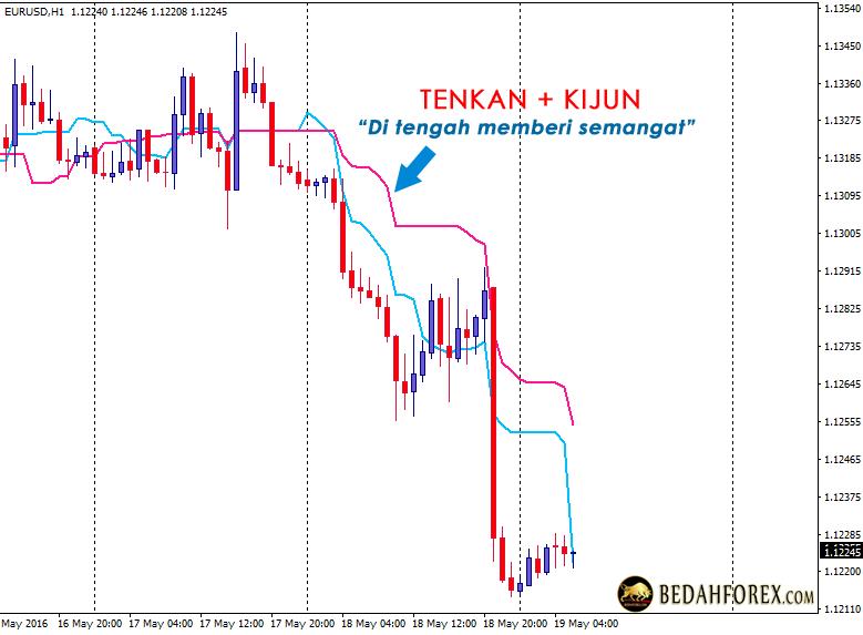 Strategi trading forex ichimoku tenkan kijun