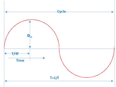 Transformer E.M.F. Equation and Derivation
