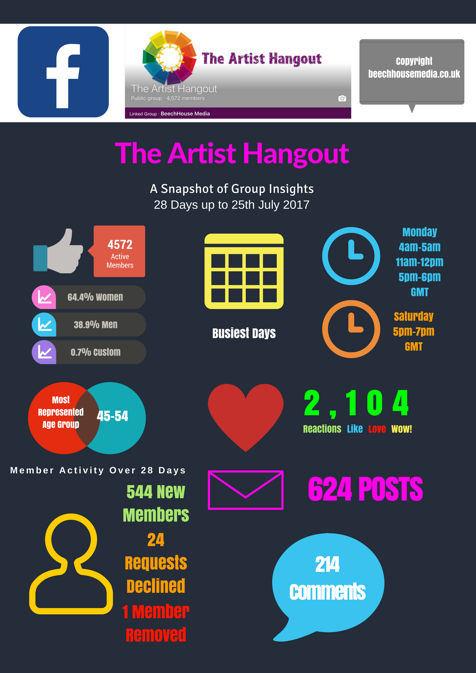 The Artist Hangout Facebook Group Infographic