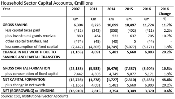 Household Sector Capital Accounts  2007-2016