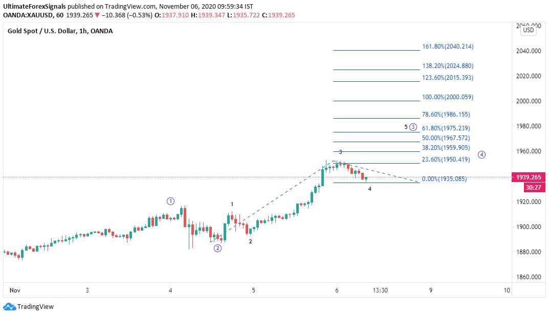 XAU/USD Elliott wave