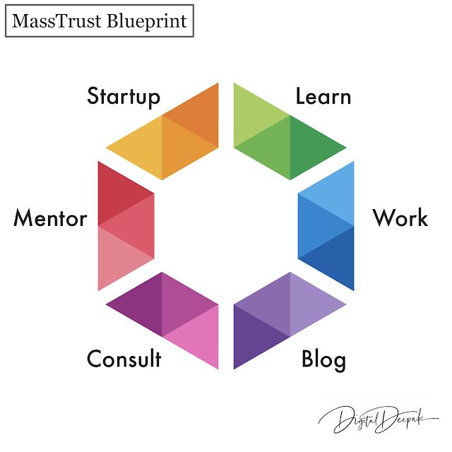 Mass Trust - Global Digitify