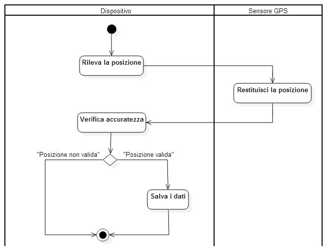 Esempio di Activity Diagram per un dispositivo GPS