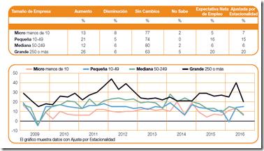 expectativa tamaño empresas Colombia