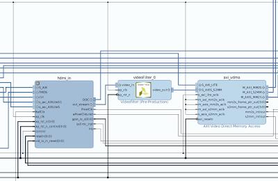 Custom IP Core in Video Pipeline - Google Groups
