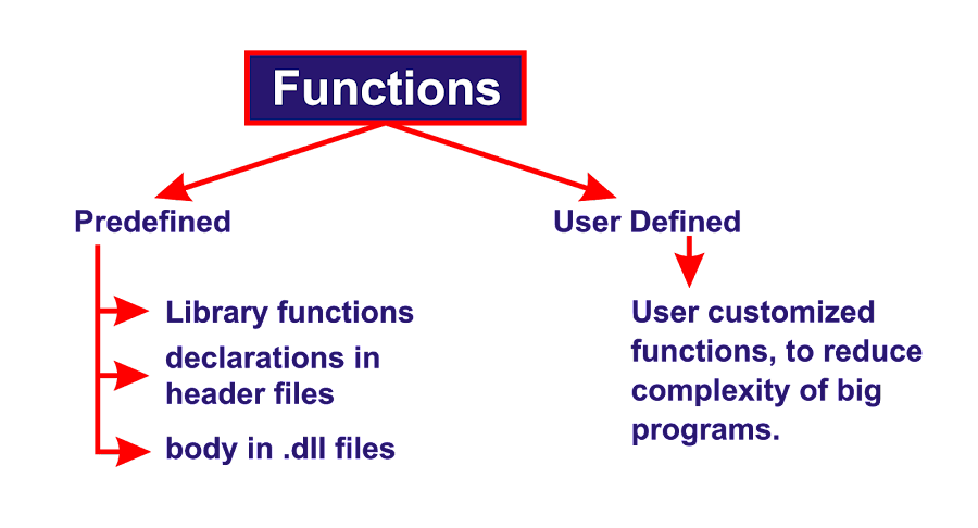 Predefined Functions and User Defined Functions