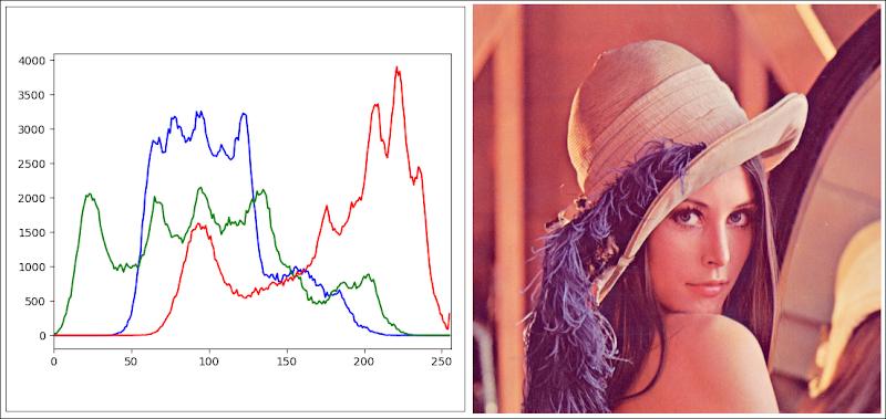 histograma a color opencv python