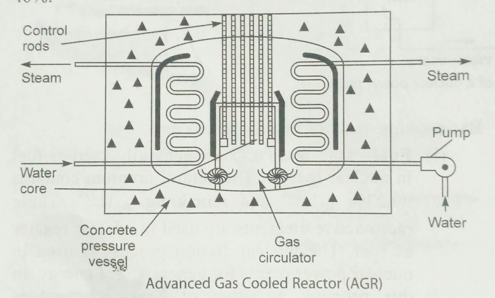 main parts of nuclear power plant