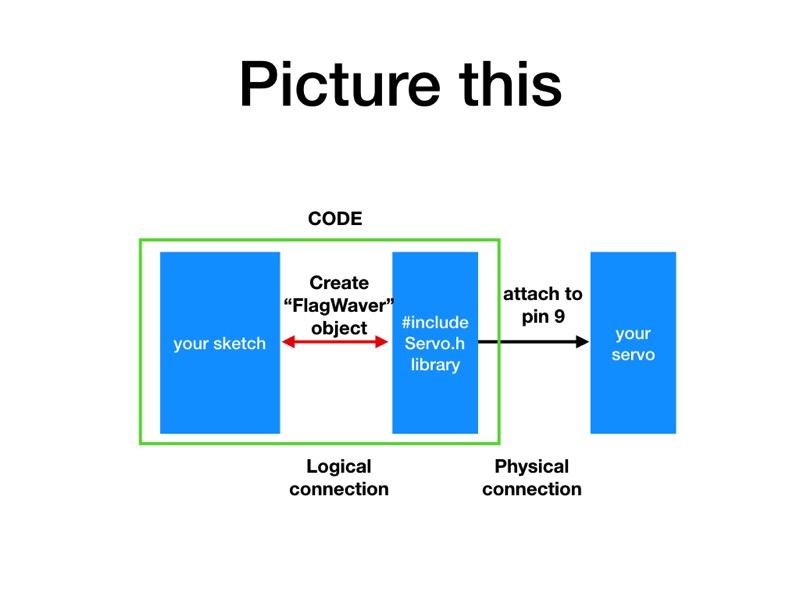 4 Arduino Libraries Revision 004