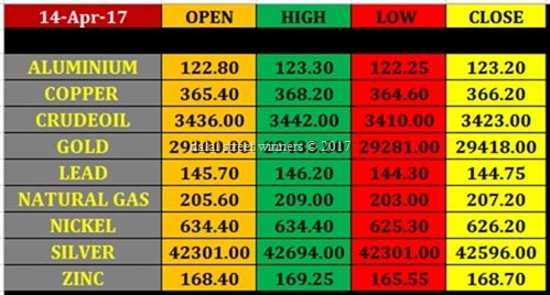 Today's commodity Market closing rates 13 april 2017