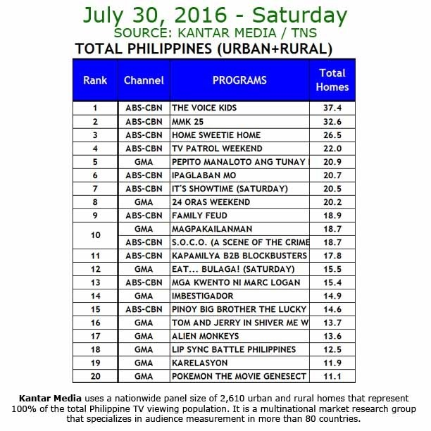 Kantar Media National TV Ratings - July 30, 2016