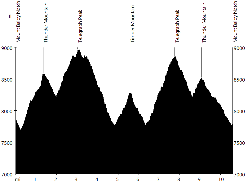 Thunder Mountain, Telegraph Peak, and Timber Mountain • Route Profile