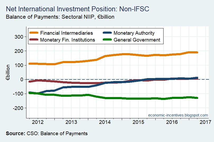 [Net-International-Investment-Positio%5B3%5D]