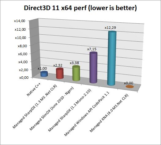 Benchmarking C#/ Net Direct3D 11 APIs vs native C++ | xoofx