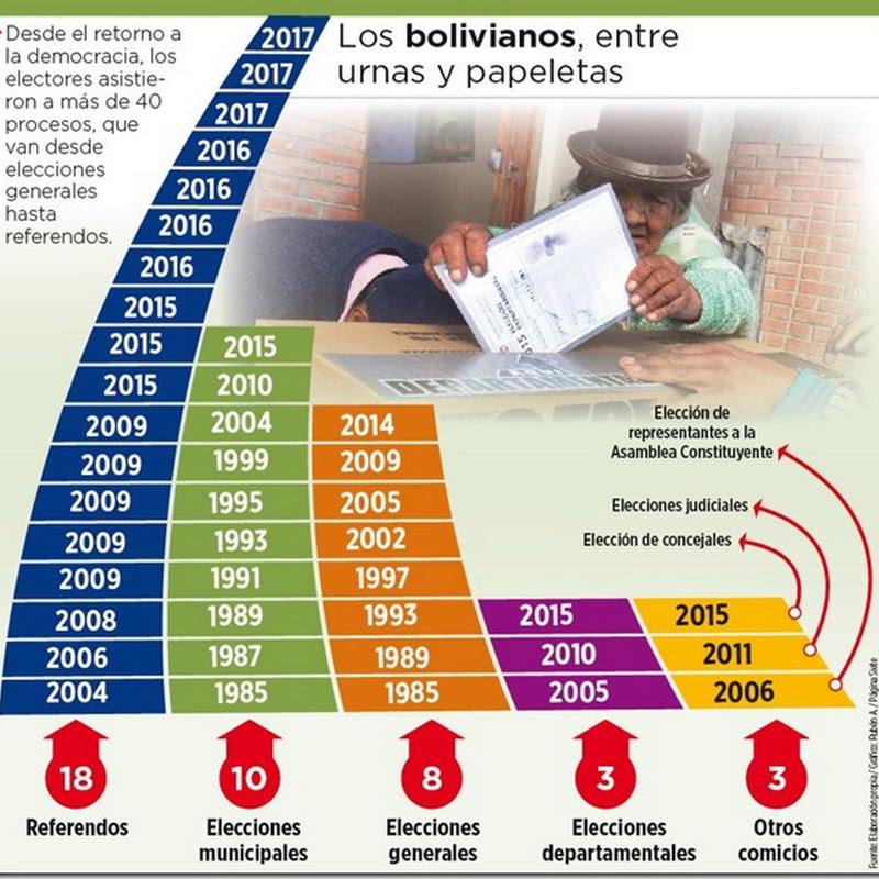 En 35 años, Bolivia registró 42 procesos electorales
