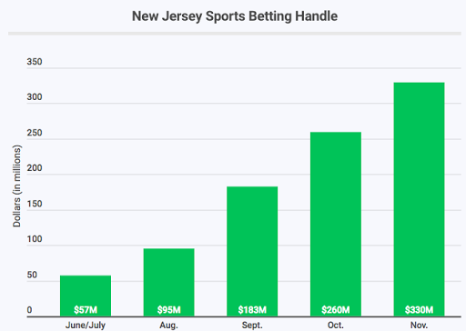 New Jersey is rolling in dough thanks to legalized sports