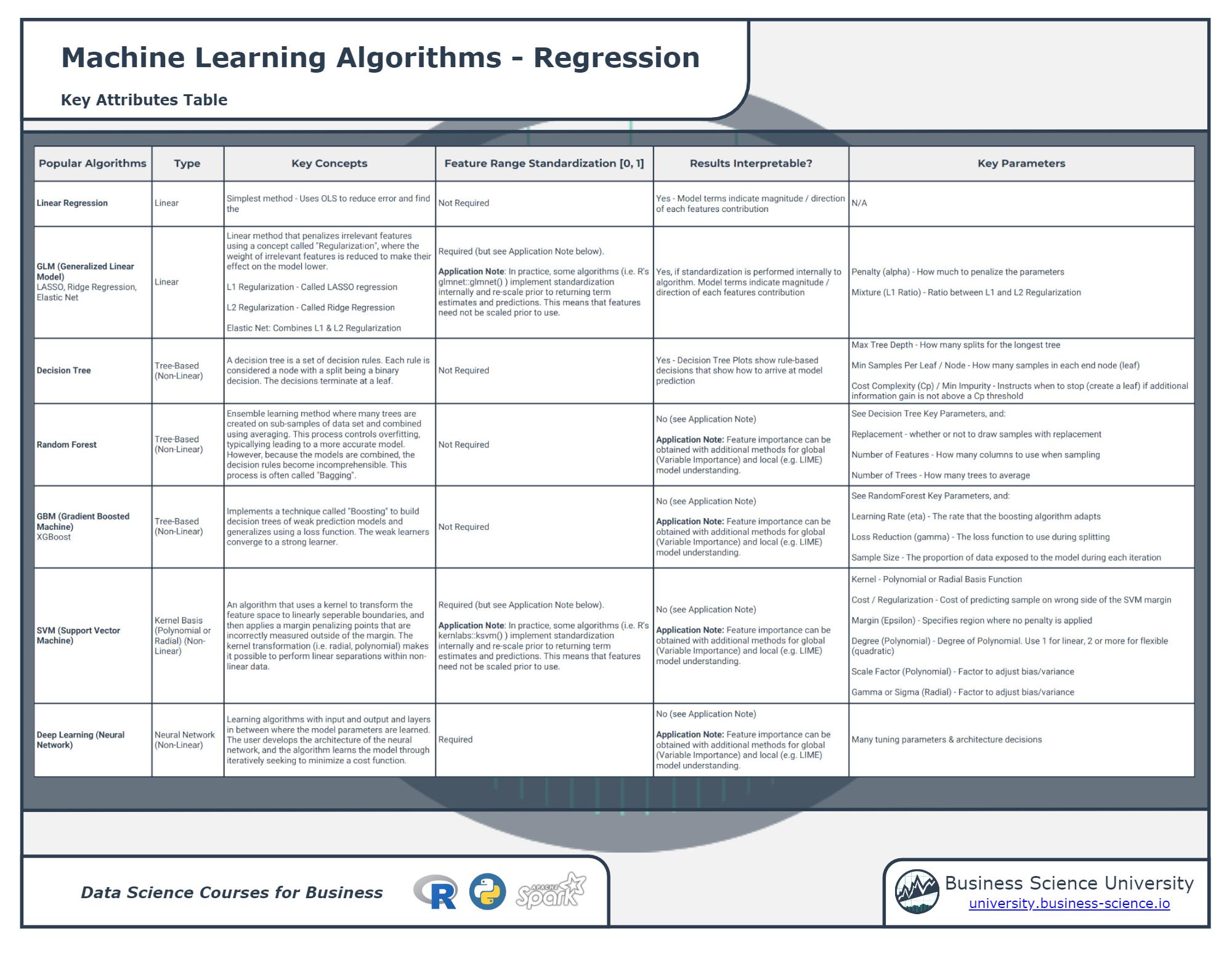 Regression Machine Learning Cheatsheet