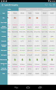 Infoclimat - live weather screenshot 10