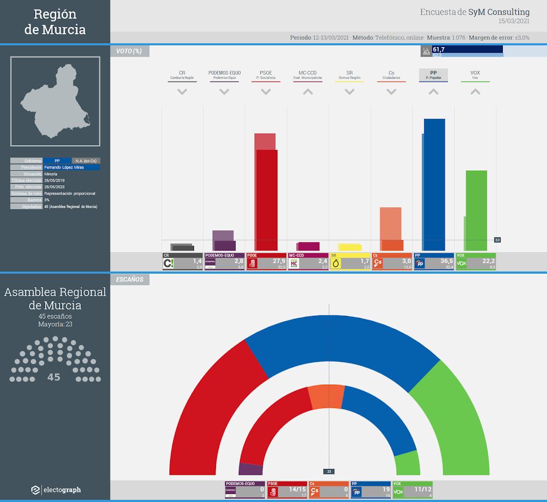 Gráfico de la encuesta para elecciones autonómicas en la Región de Murcia realizada por SyM Consulting, 15 de marzo de 2021