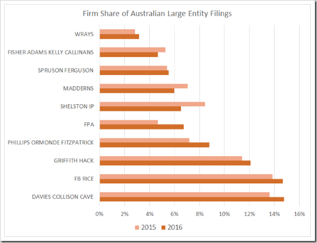 Australian Large Entity Applicants
