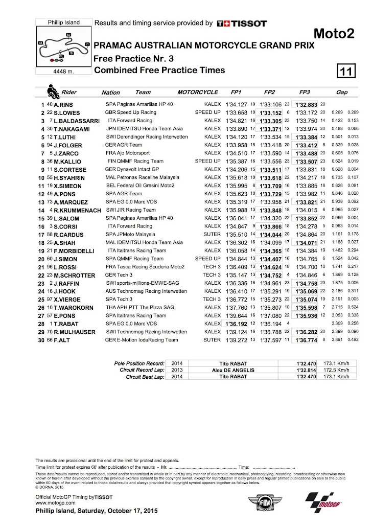 moto2-fp3-2015pi-CombinedPracticeTimes.jpg