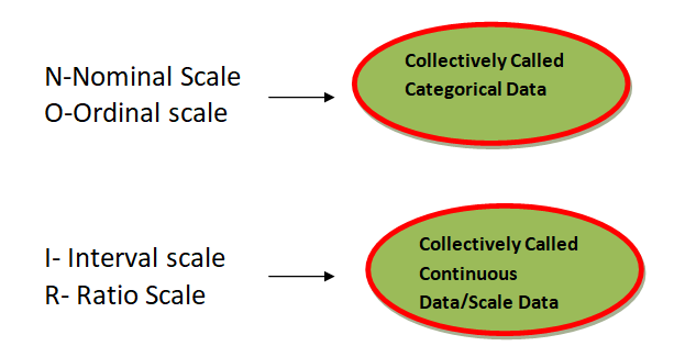 measure of scale