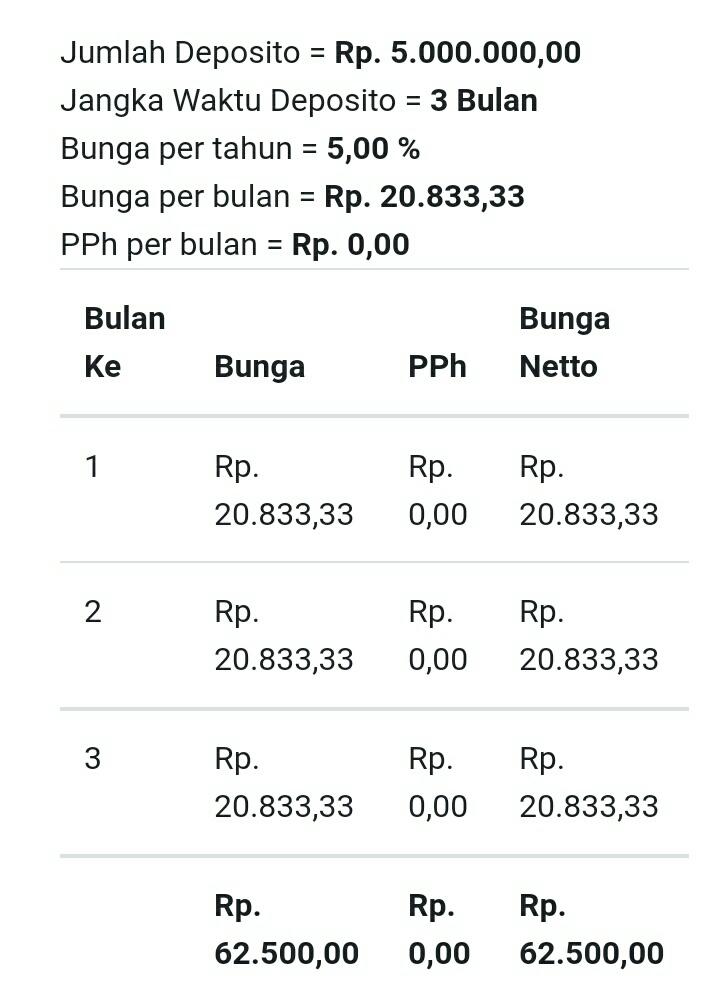 Cara Menghitung Bunga Deposito Bank
