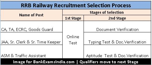 Railway Recruitment Selection Process