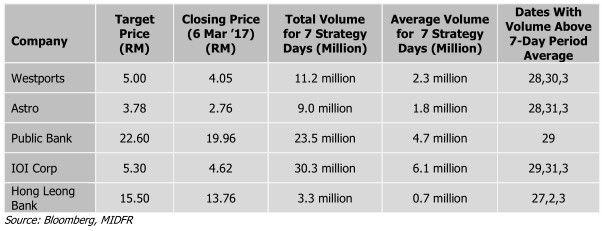 bursa malaysia top five