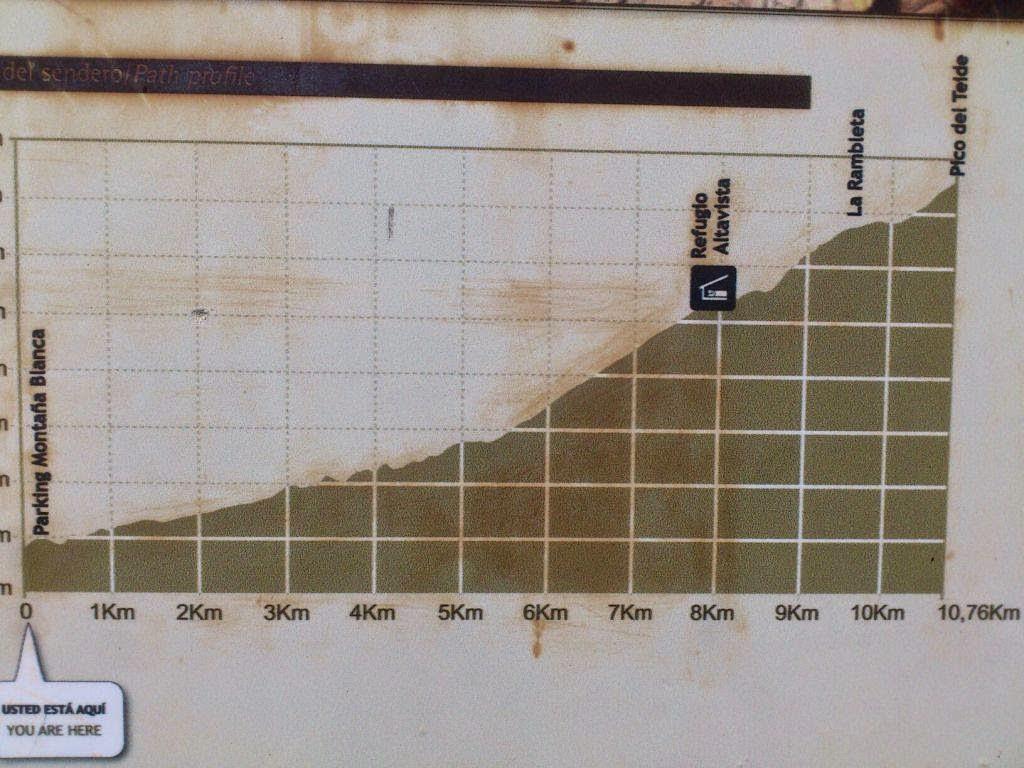 profil wejścia na el teide