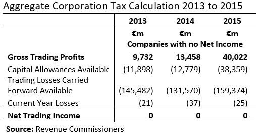 [Aggregate+CT+Companies+with+no+net+income%5B3%5D]
