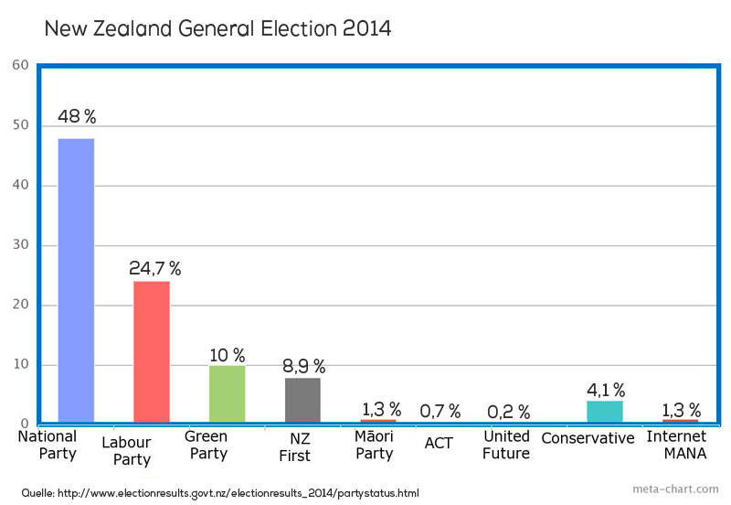 Parlamentswahlen in Neuseeland