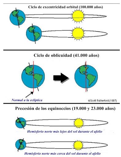 _Ciclos_orbitales_y_del_eje_terrestre_