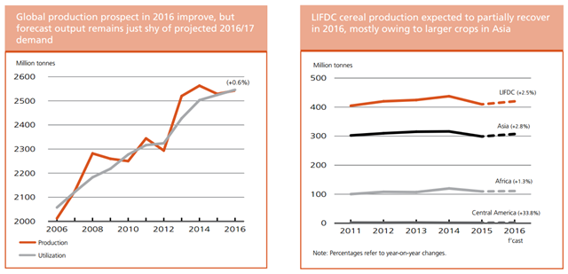 Global cereal crop production prospects in 2016 improve, but the forecast output remains just shy of projected 2016/17 demand (left). LIFDC cereal production expected to partially recover in 2016, mostly owing to larger crops in Asia (right). Graphic: UNFAO