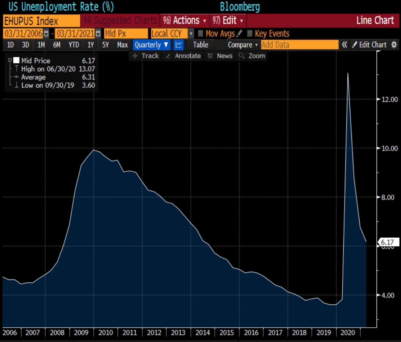 Gráfico apresenta taxa de desemprego americana (Período: 2006 a 2020).