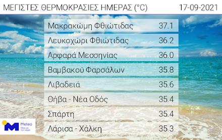 Τους 37.1 βαθμούς κελσίου έφτασε σήμερα ο υδράργυρος σύμφωνα με το Εθνικό Αστεροσκοπείο Αθηνών
