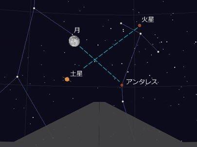 アンタレスー月ー土星ー火星