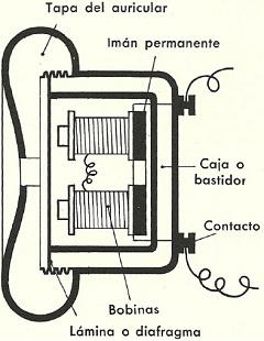 Términos Básicos en la Electrónica, Electricidad y Telecomunicaciones: Auricular