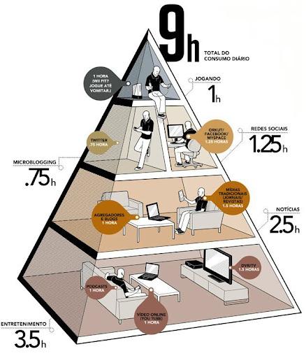Pirâmide da Mídia, em http://socialmediarh.com/images/piramide-de-midia.jpg