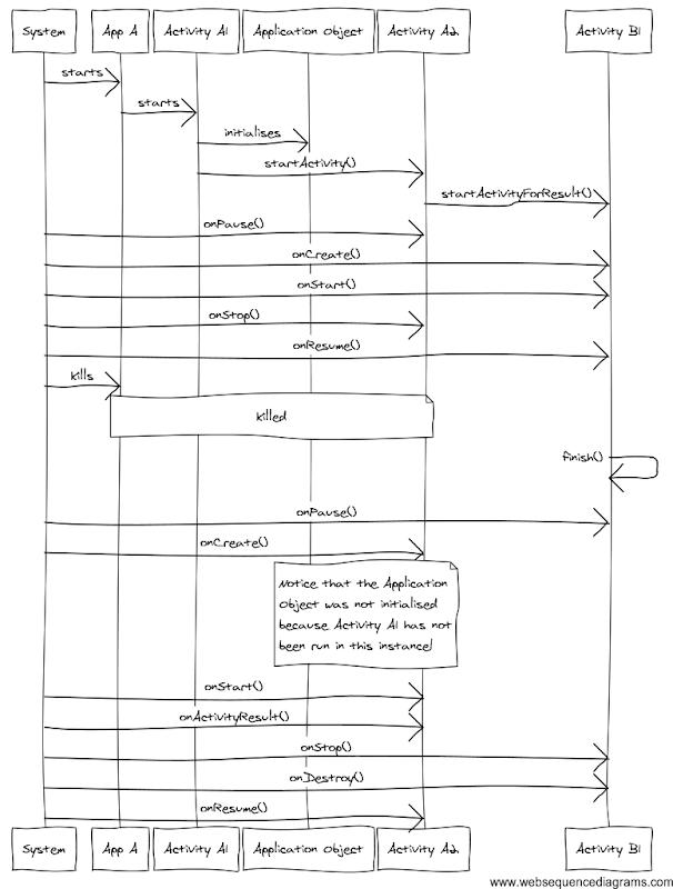seuqence diagram