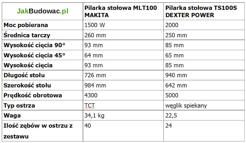 Porównanie parametrów pilarki stołowej Dexter i Makita