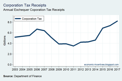 Corporation Tax Receipts 2003-2017
