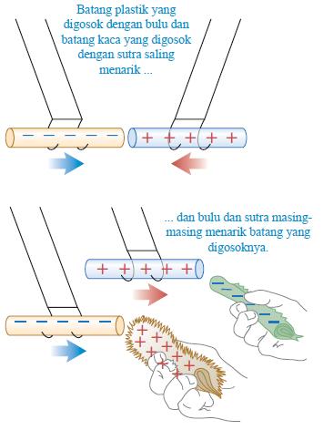 Gambar 3 Interaksi antar benda dengan muatan berlawanan